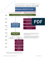 Professional Growth Cycle