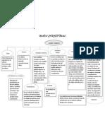 Clases y Objetos Mapa Conceptual