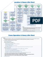 Crane Operations Heavy Lift Chart