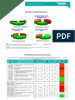 Barnet Council performance indicators q3 11-12