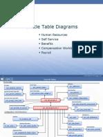 Oracle HCM Core Tables ERD New