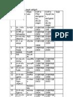 Talathi List Alibag