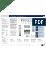 Arquitetura SAP