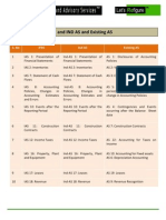 Comparison of Ifrs, Ind as As