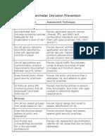 Checklist for Perimeter Intrusion Prevention
