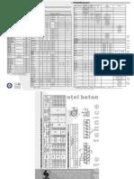 otel beton - proprietati - echivalente.pdf