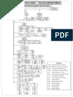 Karnataka Police Deportment-Organisation Chart