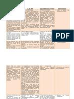 Trabajo comparativo de Cn.´s 1838-1858-1893