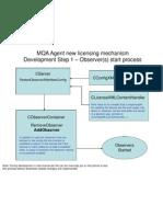 MQA Agent Licensing Development Changes
