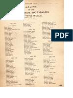 Nomina de maestros Normales - Promociones 1920 a 1942
