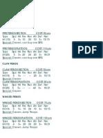 Xenoids Army List v.1
