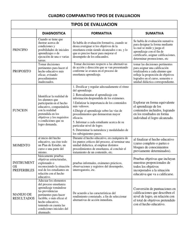 Cuadro comparativo tipos de evaluacion for Tipos de cuadros