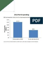 2012 Part d Spending1