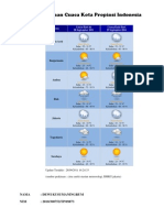 Prakiraan Cuaca Kota Propinsi Indonesia