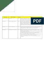 ETL Tool List