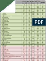 00 Prelim 2012 Results
