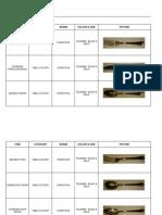 Cutlery Crokery Glassware Inventory Updated on 16 June 2012