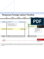 Foreign Labour Timeline