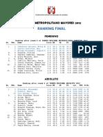 RANKING FINAL - TORNEO METROPOLITANO  MAYORES 2012
