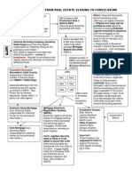Flow Chart From Real Estate Closing to Foreclosure