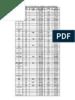 Calculo de Cotas Para El Perfil Longitudinal