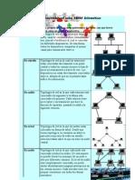 WebQuest sobre REDES Informáticas ANDREA