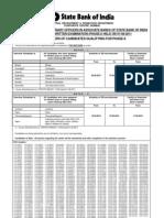 1328766189416 SBI CRPD Assoc Bank PO Result