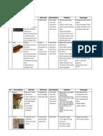 Tabel Material Alami Dan Buatan