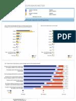 Resultados de España en el Eurobarometro sobre las lenguas de la UE, Junio 2012