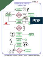 Flujograma Acciones Correctivas