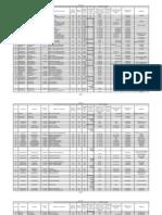 Kadapa District Vacancy Position -Transfers 2012