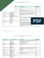 RFINetworking List
