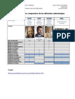 Cuadro comparativo de las diferentes metodologías orientadas a objetos