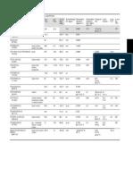 TABLAS DE ETERES • Propiedades físicas y químicas.