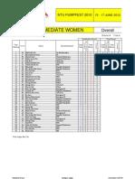 Intermediate Women Overall