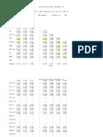 Corelation Sea Water Parameter