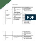 Rancangan Pelajaran Tahunan Bahasa Inggeris Tahun 6