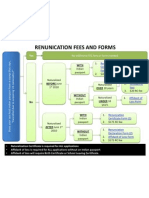 Renunciation of Indian Citizenship - Renunciation Fee Flowchart