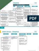 Adani Group Structure