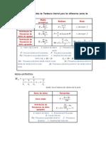 Fórmula de Medidas de Tendencia Central para las diferentes series de datos