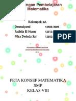 Peta Konsep Kelas VIII Revisi