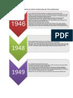 Carta Garis Masa Sejarah Penggubalan Perlembagaan