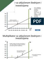 Multiplikator Sa Ukljucenom Stednjom i Investicijama