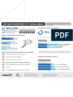Affluent investors use of social media