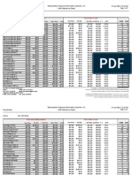 Lowest Homes Sold 2008