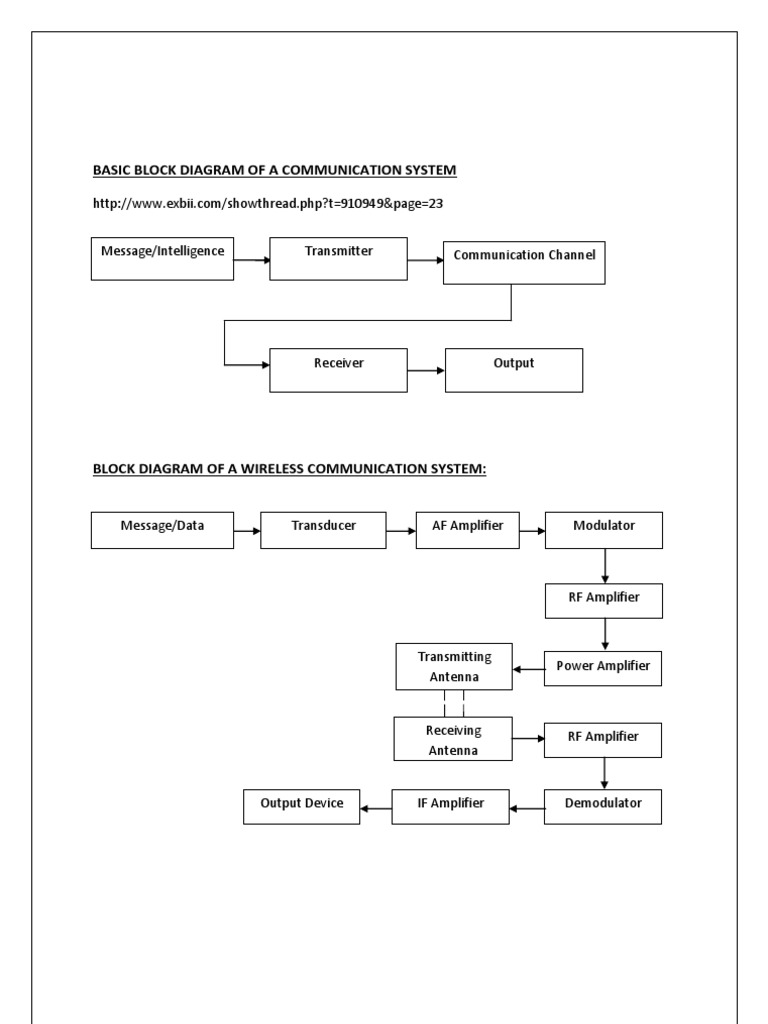 Basic block diagram of a communication system electronics basic block diagram of a communication system electronics electronic engineering ccuart Gallery