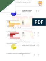 FRCA Road Racer Survey Results - June 2012