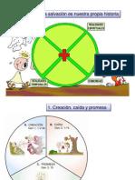 historiadelasalvacin-090911150004-phpapp01