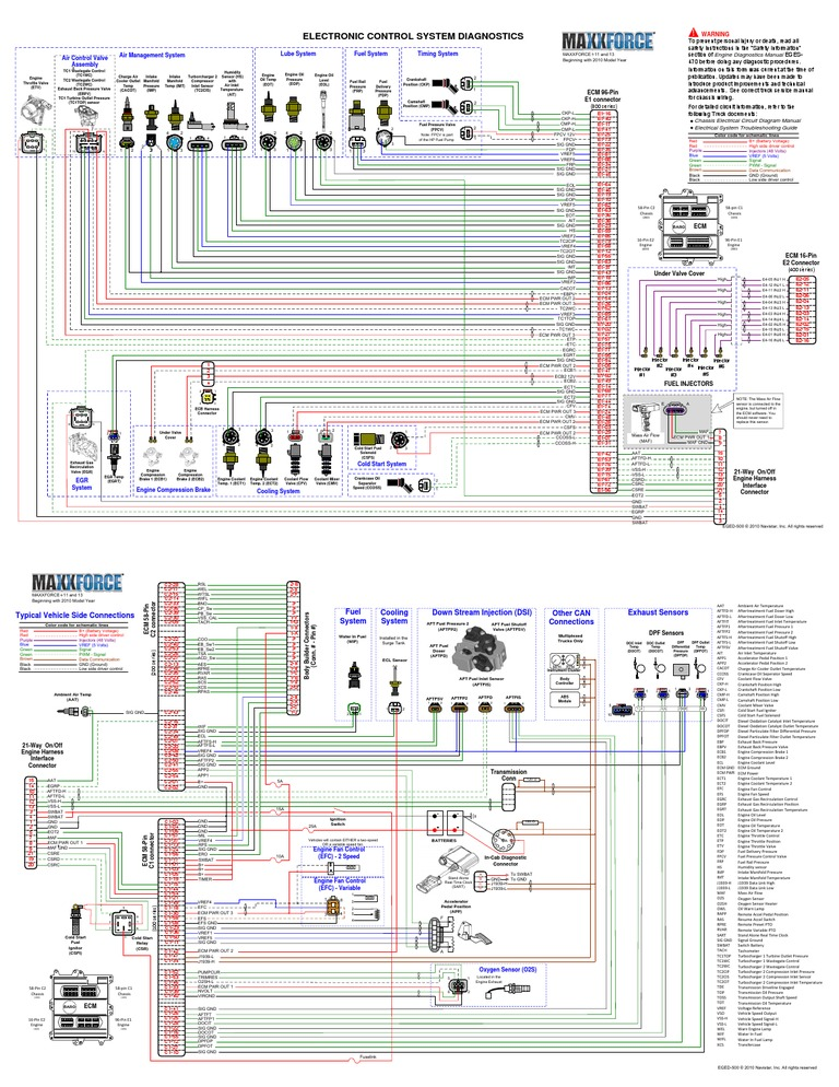 International Maxxforce Diagrama