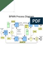 BPMN Resume